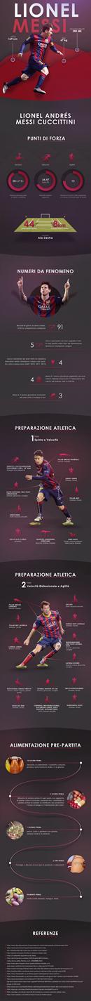 Svelati i Segreti della Preparazione Atletica di Messi