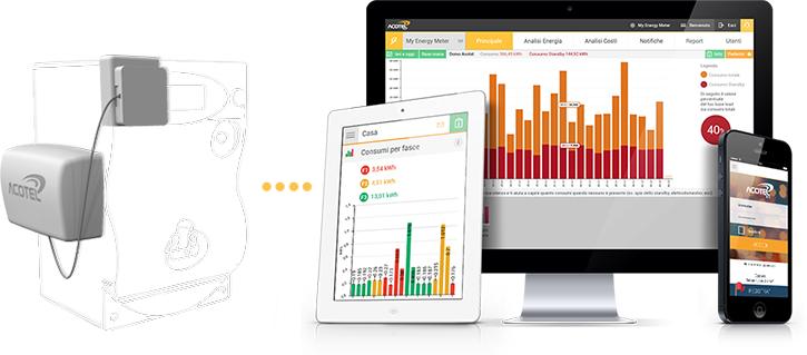 Acotel Net ufficializza l'accordo con Iren Mercato per il servizio My Energy Meter ai clienti residenziali